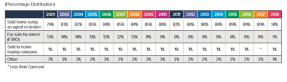 Table: Percentage of Seller Method Distribution 2001-2018