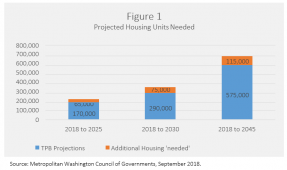 Bar chart: Projected Housing Units Needed