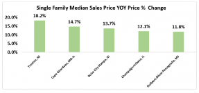 Bar chart: Single Family Median Sales Price Year-Over-Year Price Percent Change