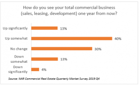 Bar chart: How do you see your total commercial business one year from now?