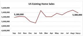 Line graph: U.S. Existing-Home Sales by Month, September 2018-September 2019