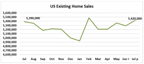 Line graph: U.S. Existing-Home Sales July 2018 – July 2019