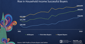 Line graph: Rise in Household Income Successful Buyers