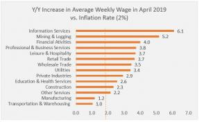 Chart: Year-over-year Increase in Average Weekly Wage in April 2019