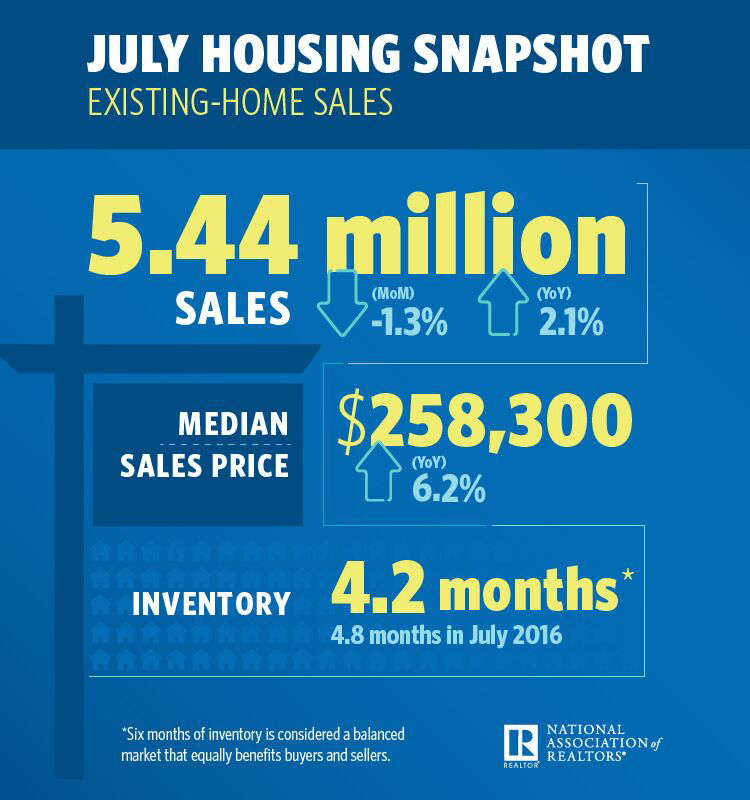 July 2017 EHS Housing Snapshot Infographic
