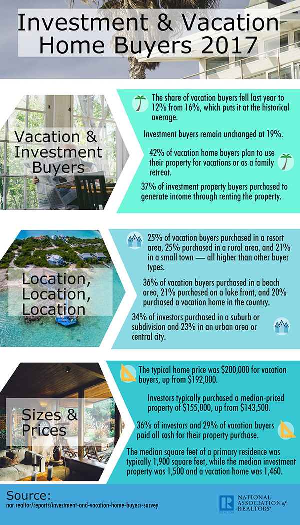 2017 investment and vacation home buyers infographic
