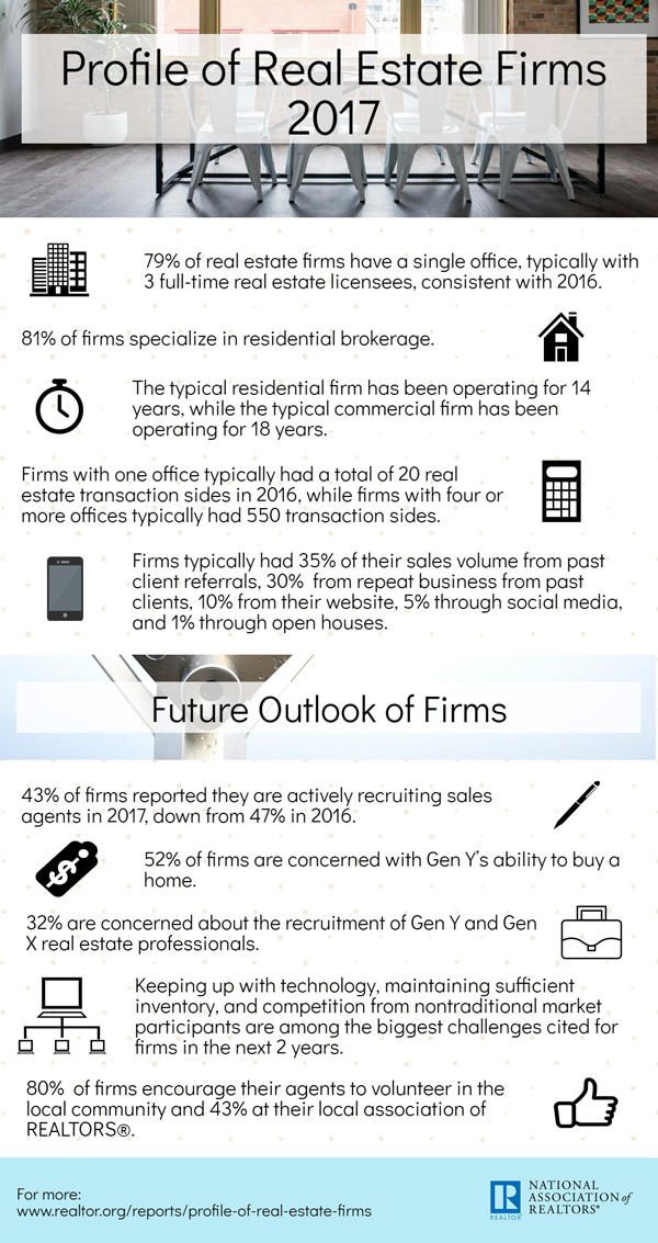 2017 Profile of Real Estate Firms Infographic