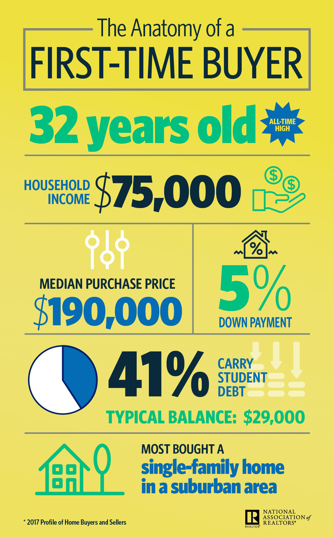 Infographic: The Anatomy of a First-Time Buyer