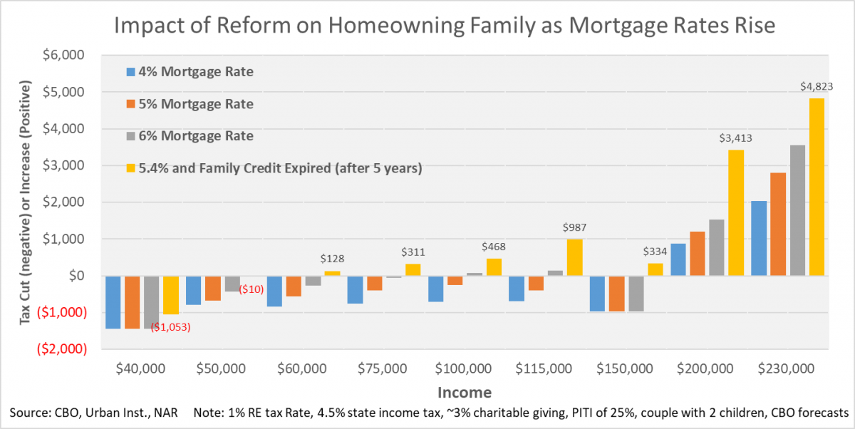 Chart Impact of Reform Homeowning Families