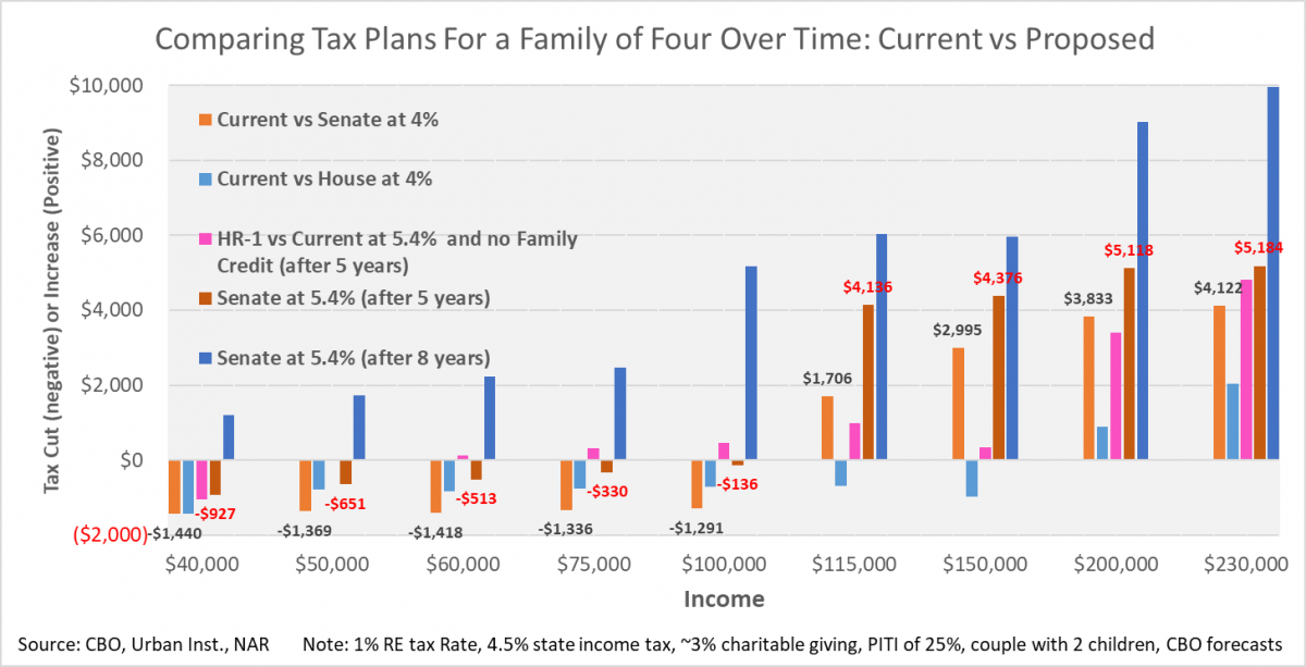 Chart Comparing Tax Plans for a Family of Four Over Time: Current vs Proposed