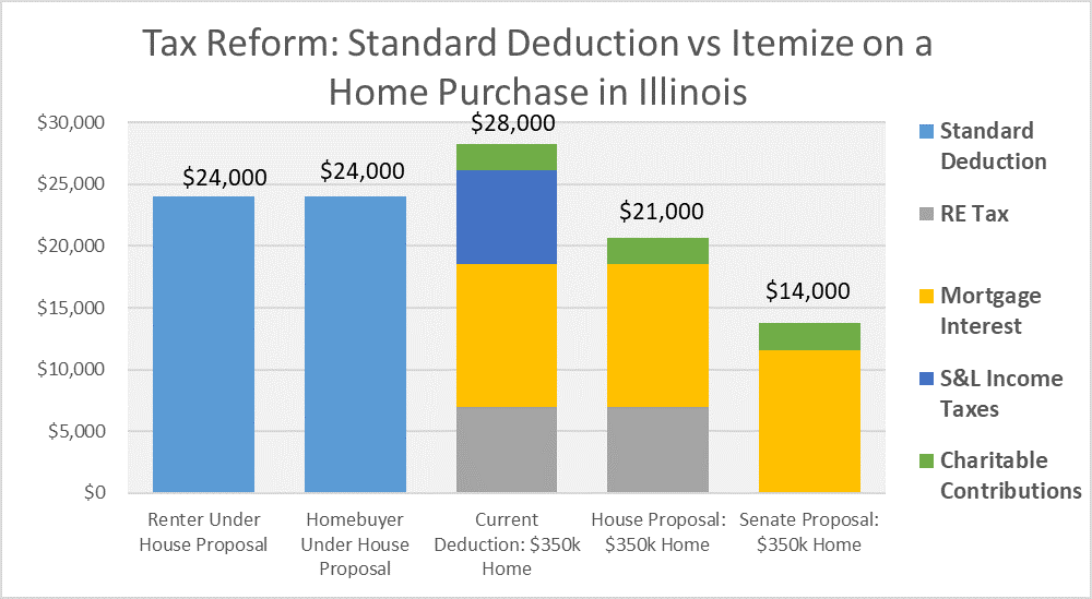 Tax Reform - Standard Deduction vs Itemize on a Home Purchase in Illinois
