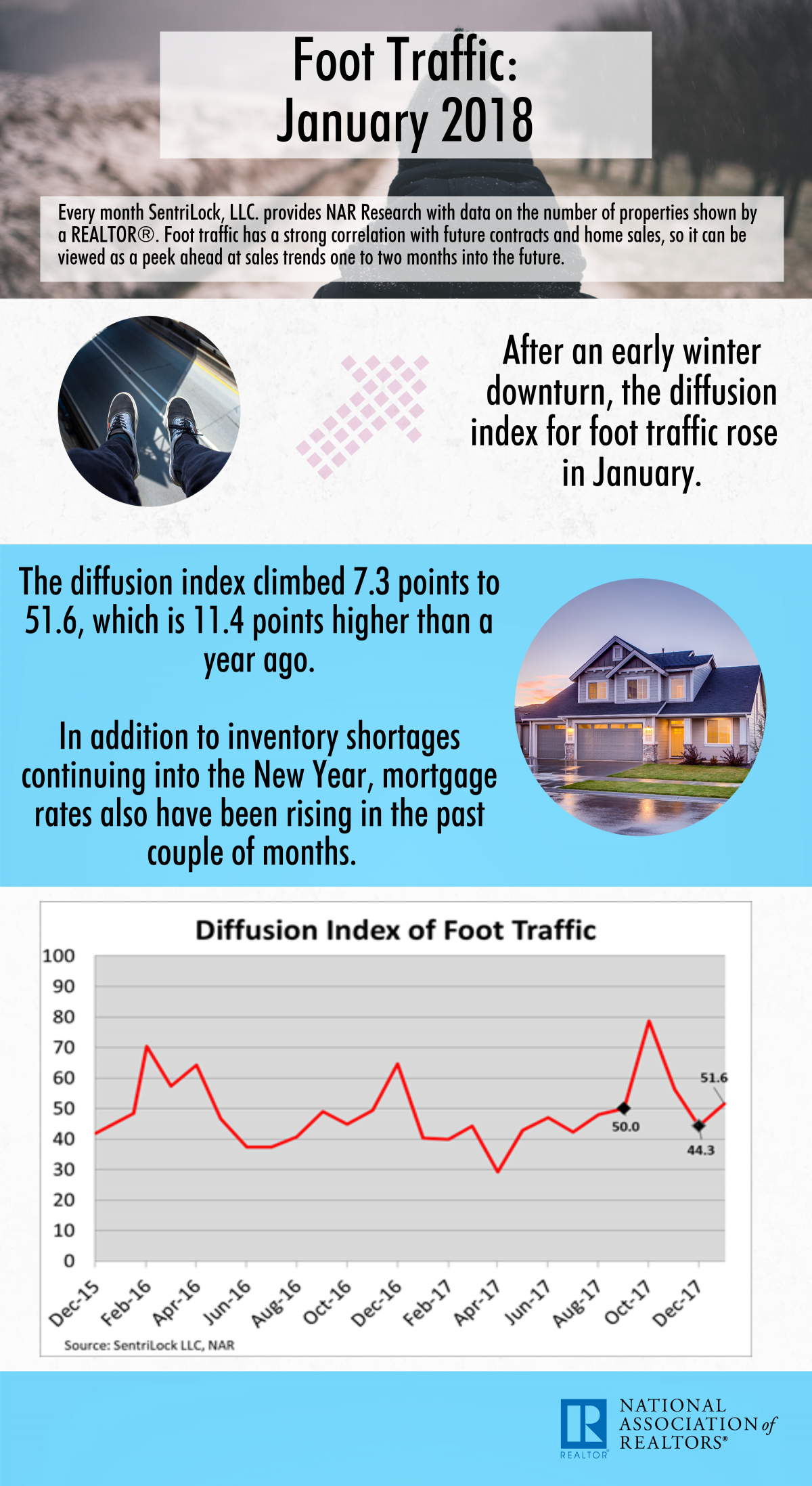 January 2018 Foot Traffic infographic