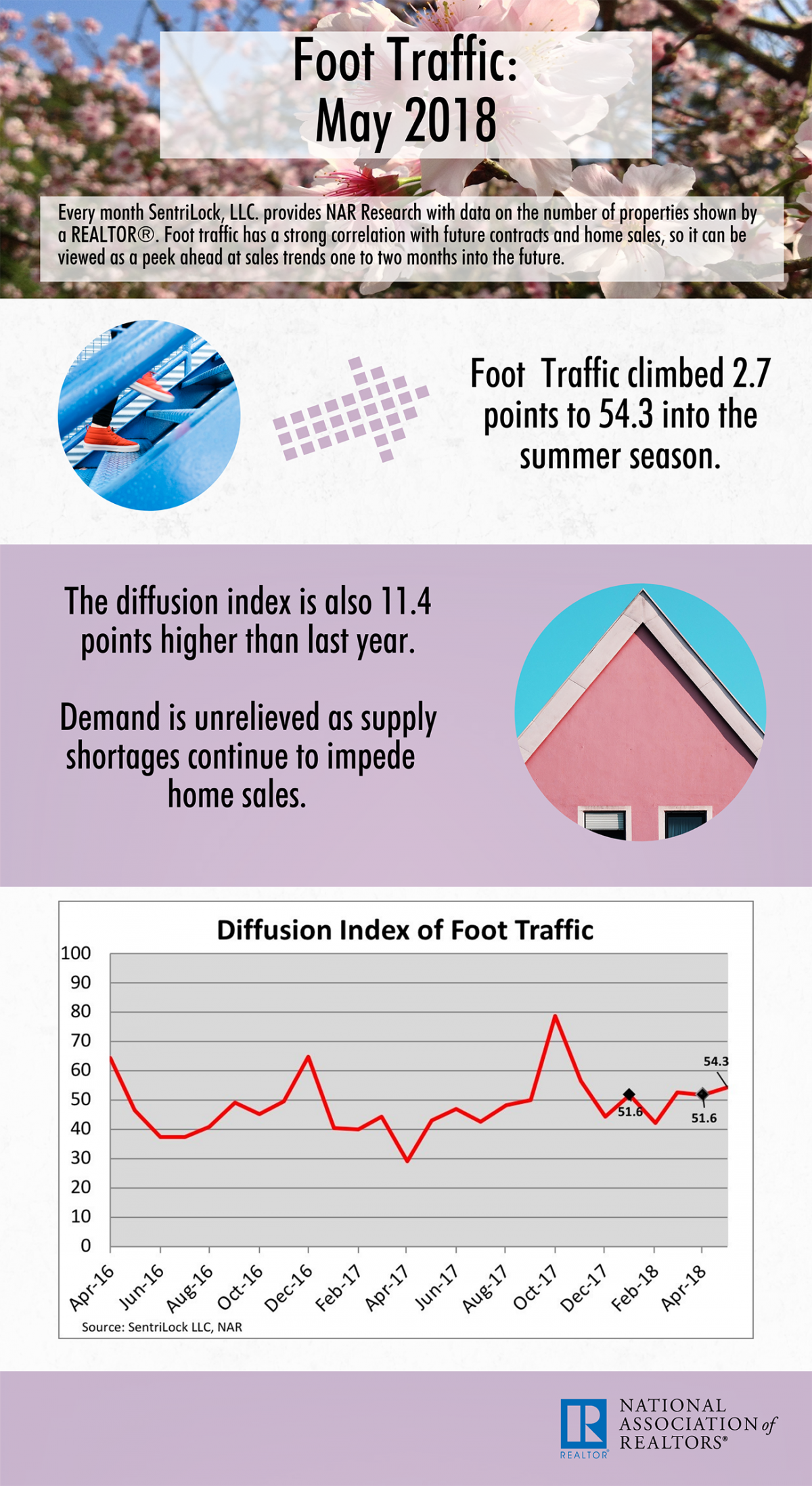 2018 05 foot traffic infographic 09 25 2018 1300 2377