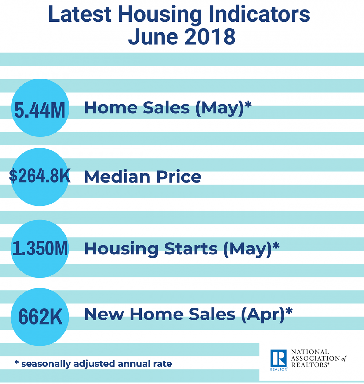 June 2018 Housing Indicators infographic