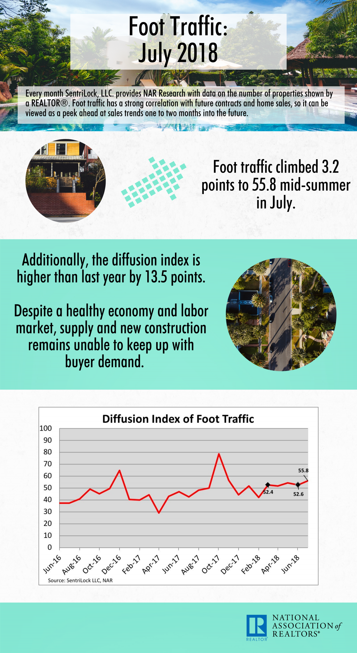 Foot Traffic Infographic
