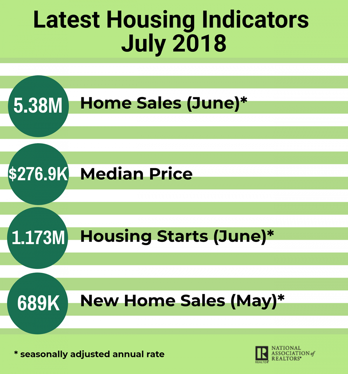Infographic: July 2018 Housing Indicators