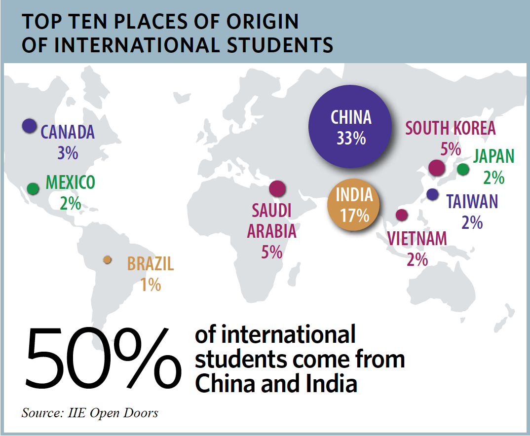 World Map: Top Ten Places of Origin of International Students