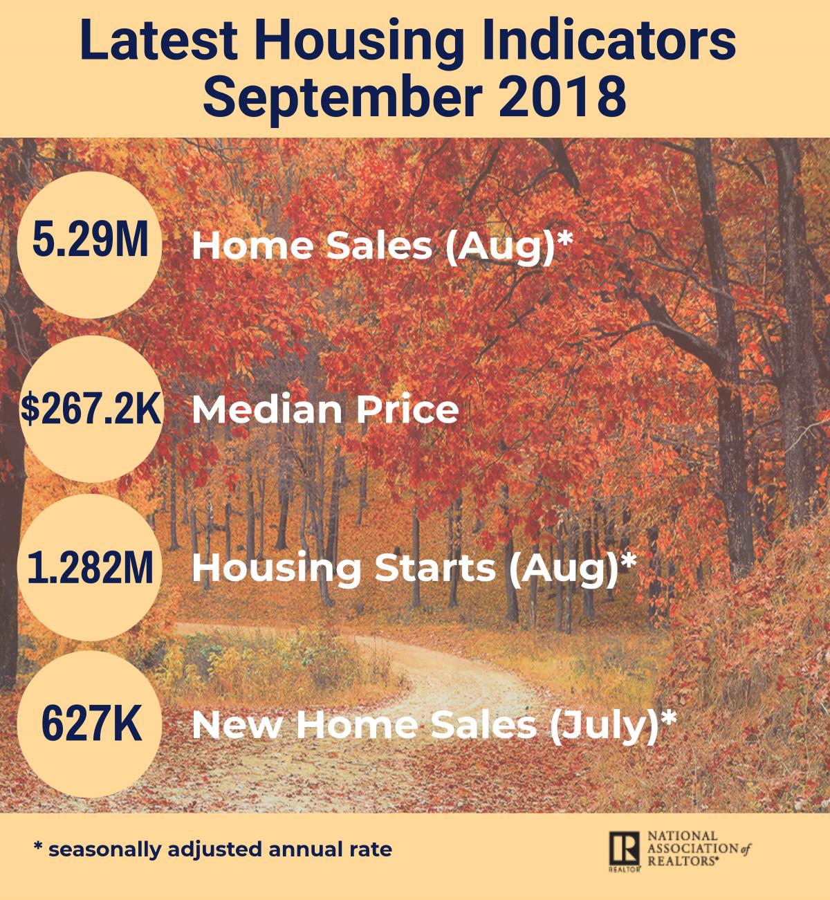 September 2018 Housing Indicators Infographic