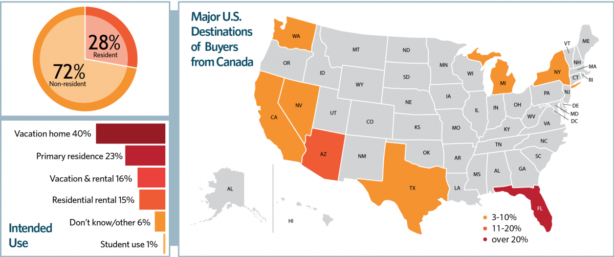 Chart and Map: Major U.S. Destinations of Buyers from Canada
