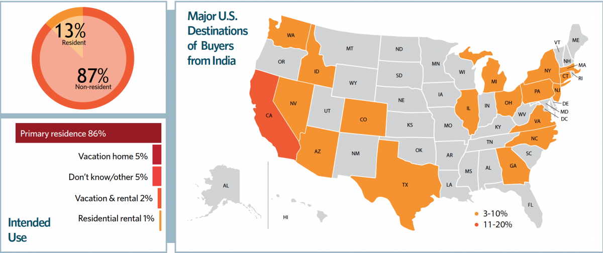Chart and Map: Major U.S. Destinations of Buyers from India