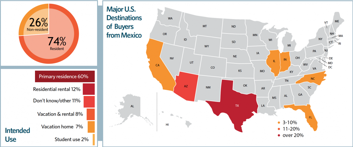 Chart and Map: Major U.S. Destinations of Buyers from Mexico