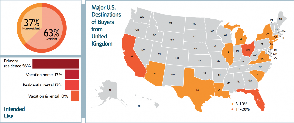 Chart and Map: Major U.S. Destinations of Buyers from United Kingdom