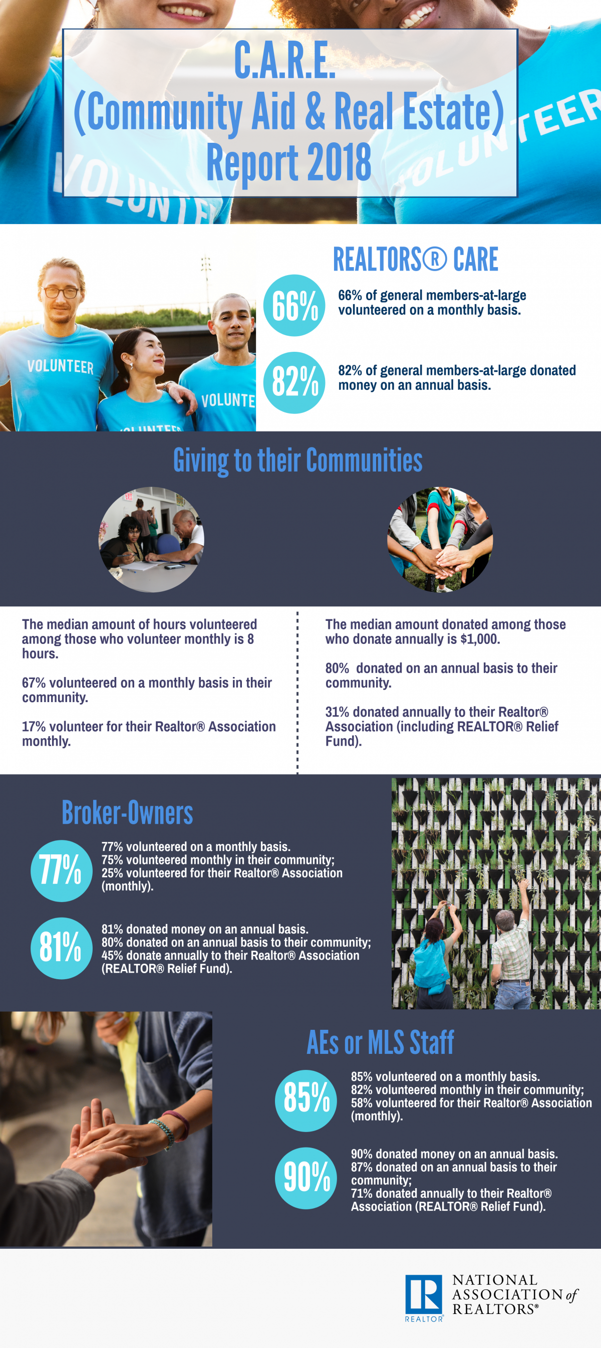 CARE infographic 2018