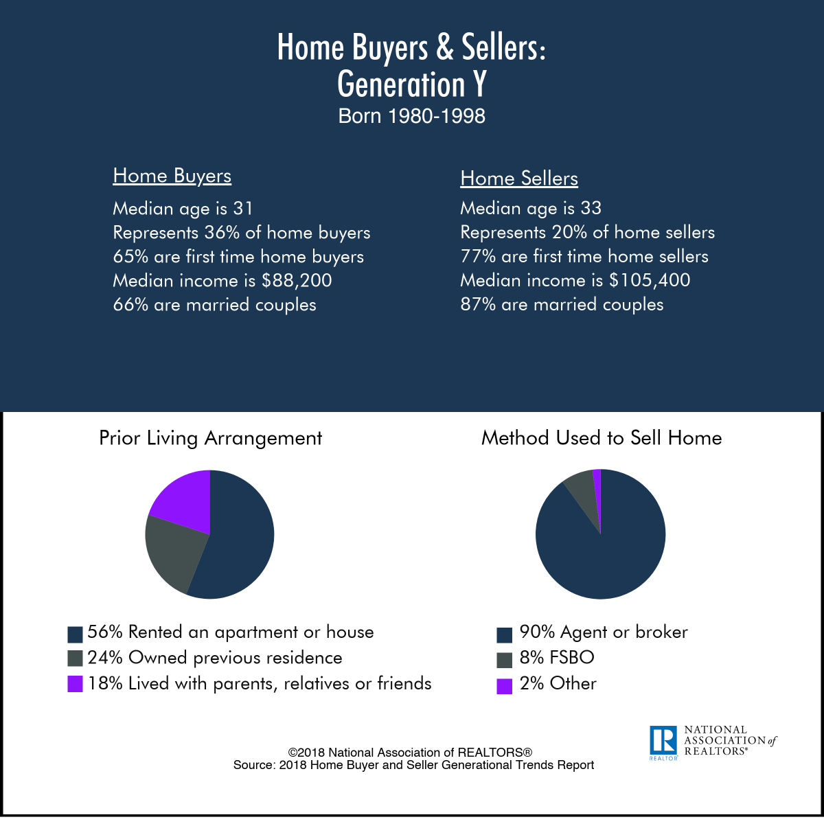 Working with Younger Buyers