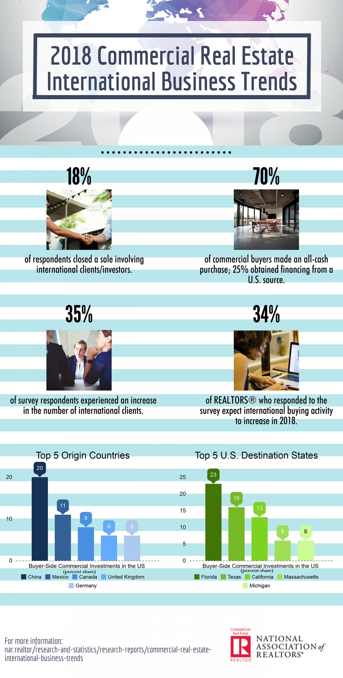 2018 commercial real estate international business trends infographic 06 28 2018 1300w 2569h