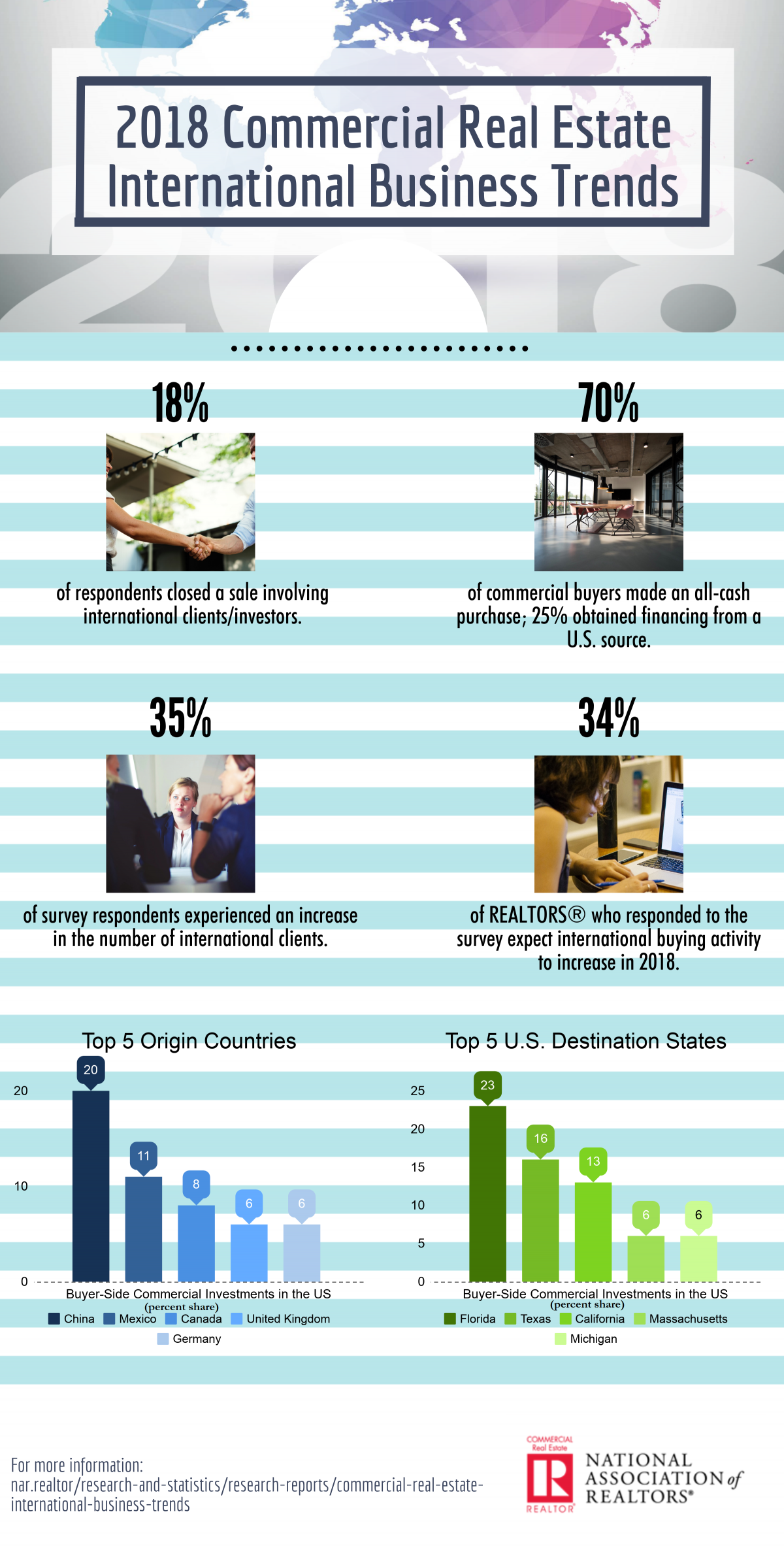 2018 commercial real estate international business trends infographic 06 28 2018 2400w 4743h