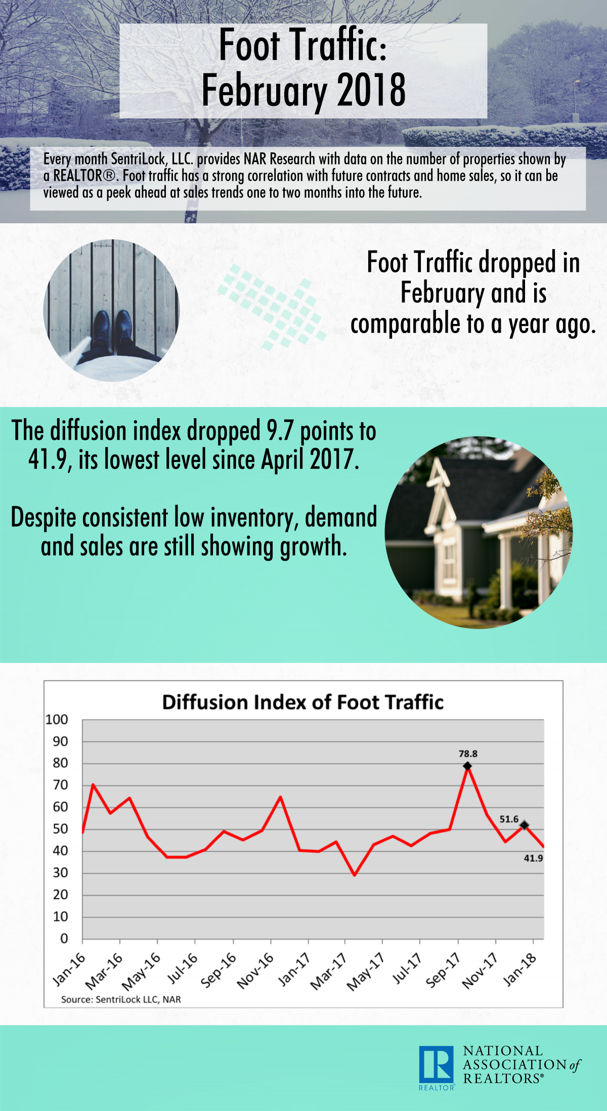 February 2018 Foot Traffic infographic