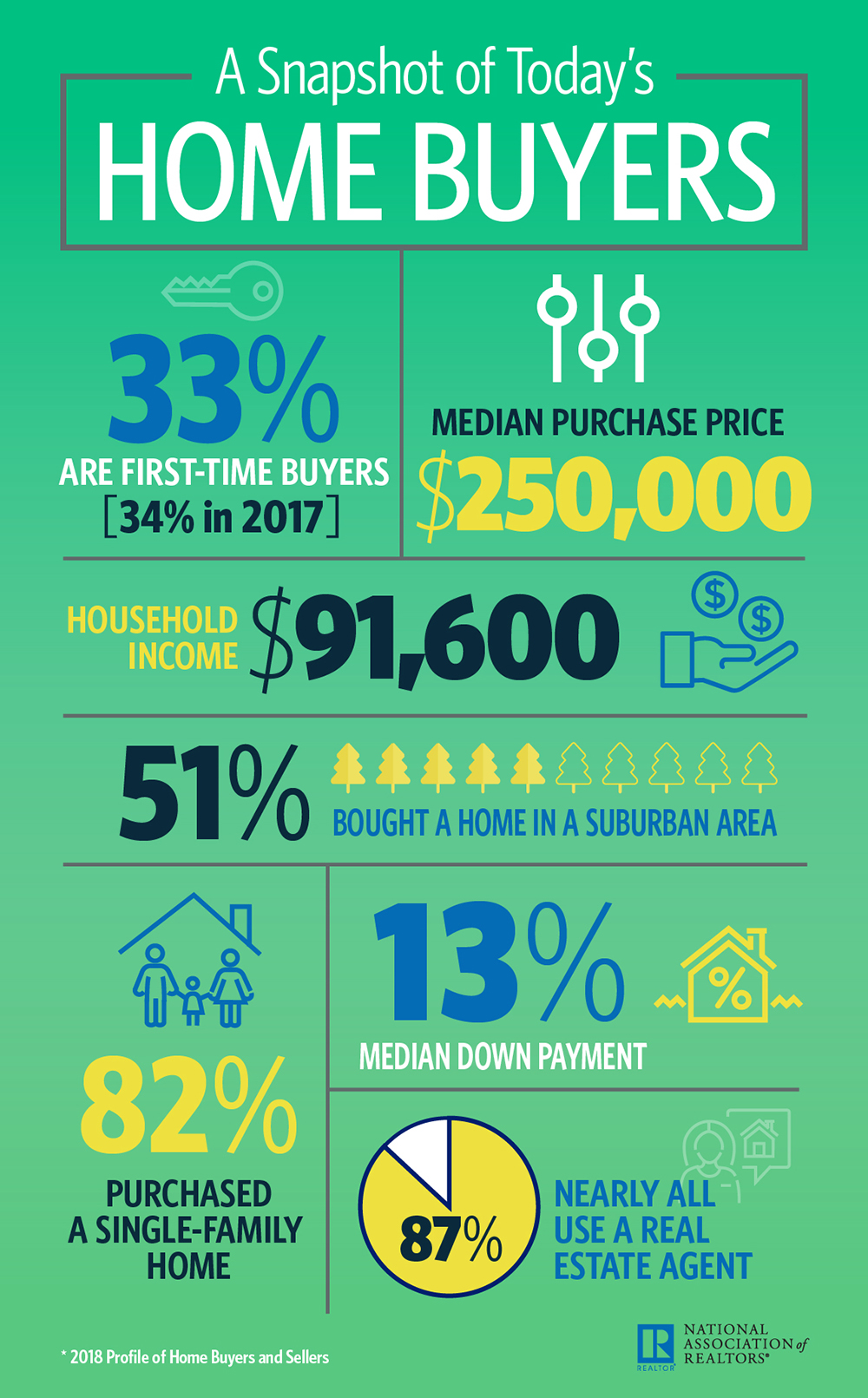 2018 home buyers infographic 10 29 2018 1000w 1611h