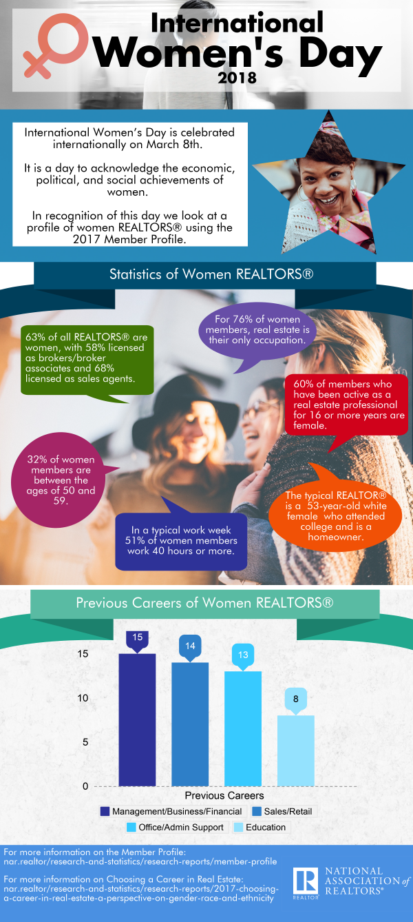 2018 International Womens Day Infographic