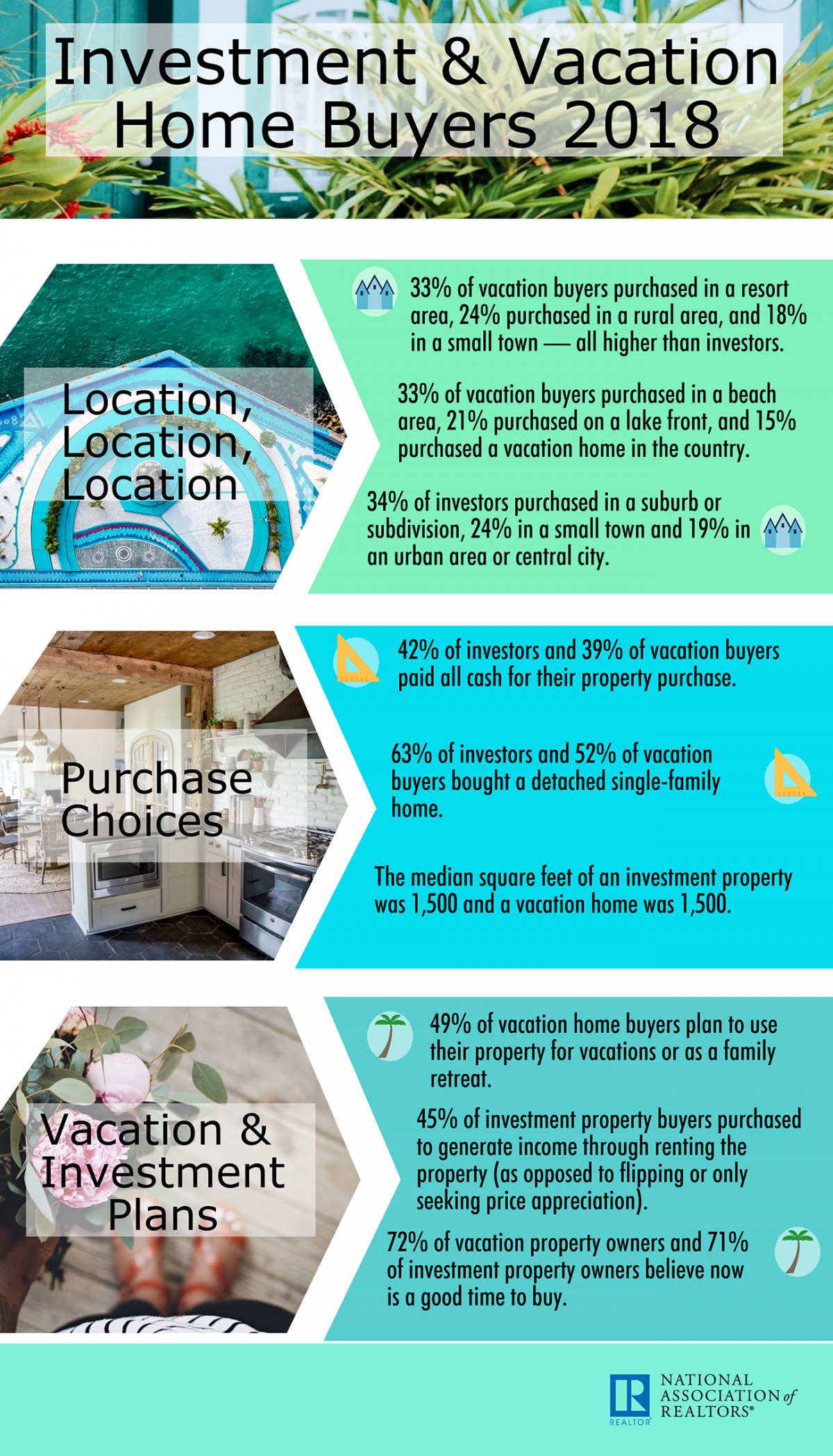 2018 investment and vacation home buyers infographic 07 02 2018 1300w 2272h