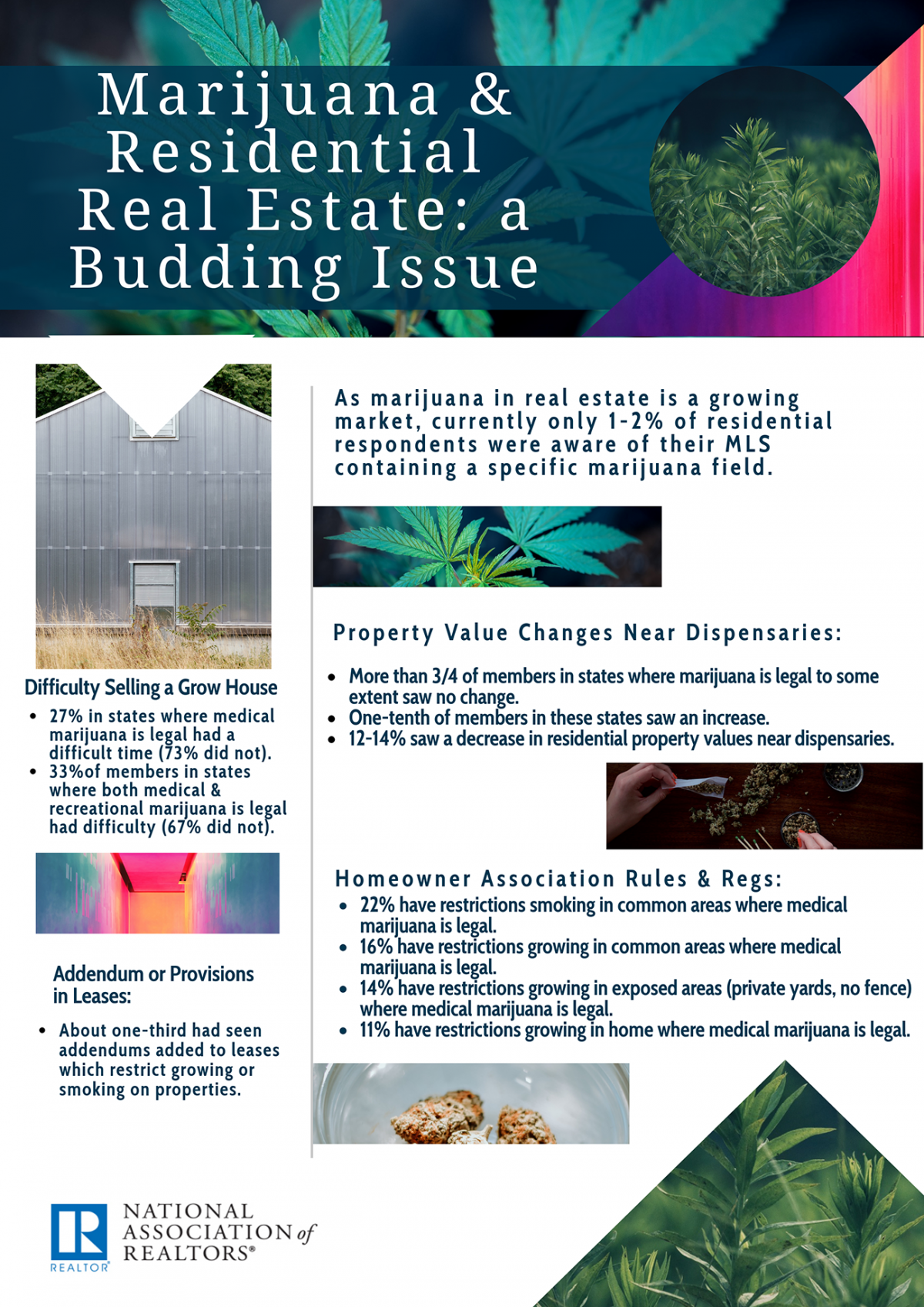 2018 Marijuana and Residential Real Estate infographic 1300w 1838h