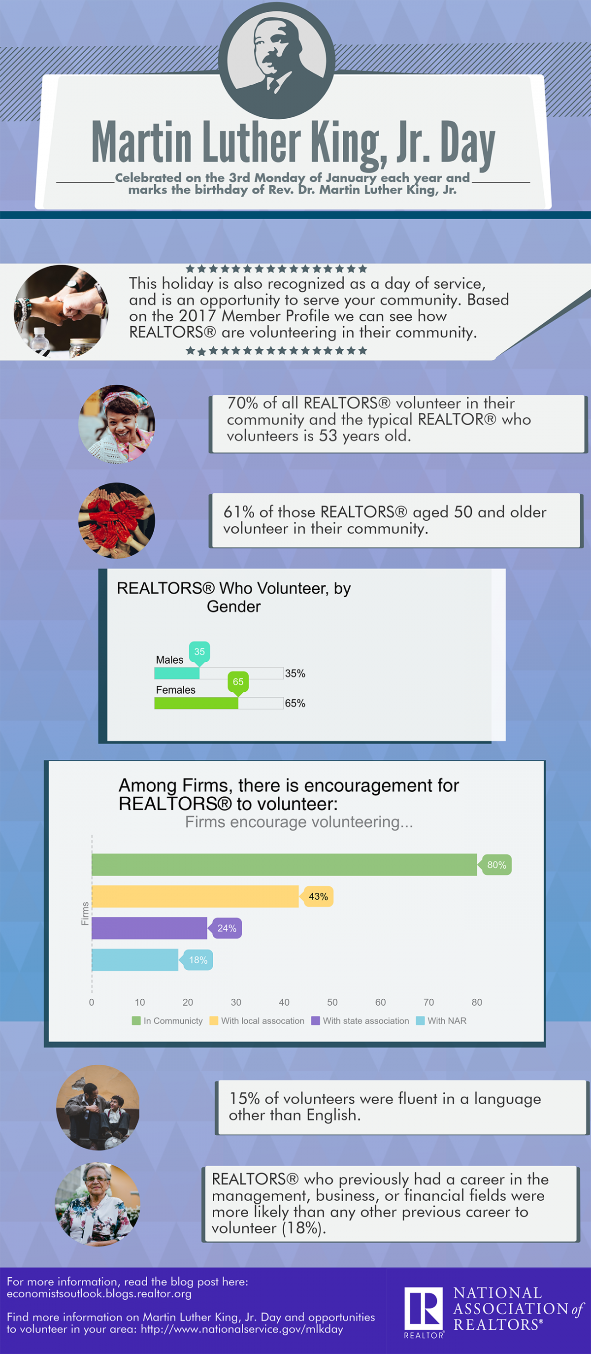 Infographic containing statistics on volunteer work done by REALTORS®
