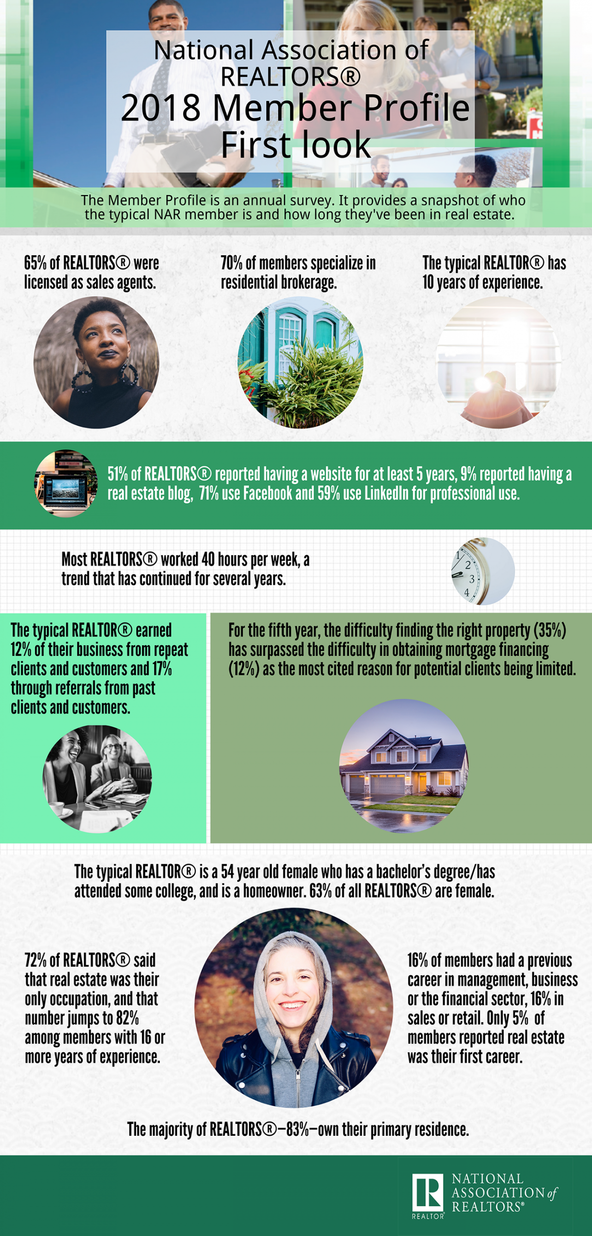 2018 Nar Member Profile Infographic
