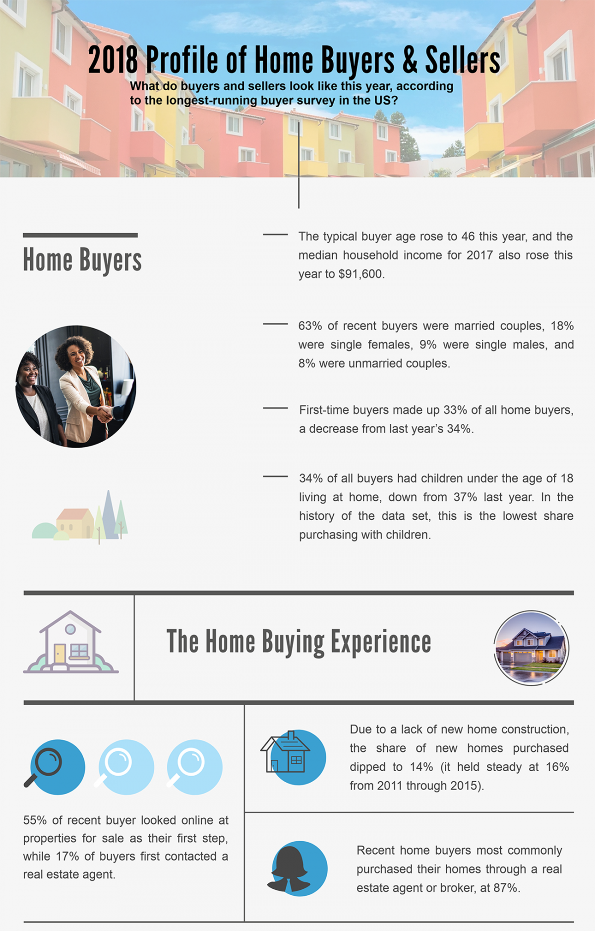 2018 profile of home buyers and sellers infographic crop 10 29 2018 1300w 2032h
