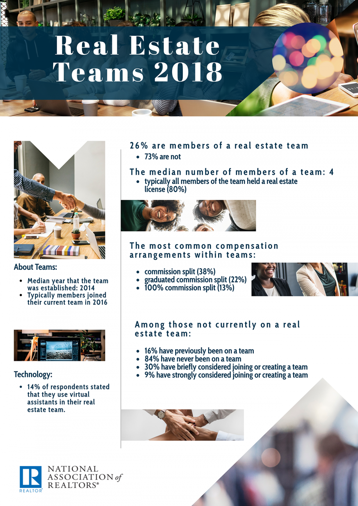 Infographic: Real Estate Teams 2018