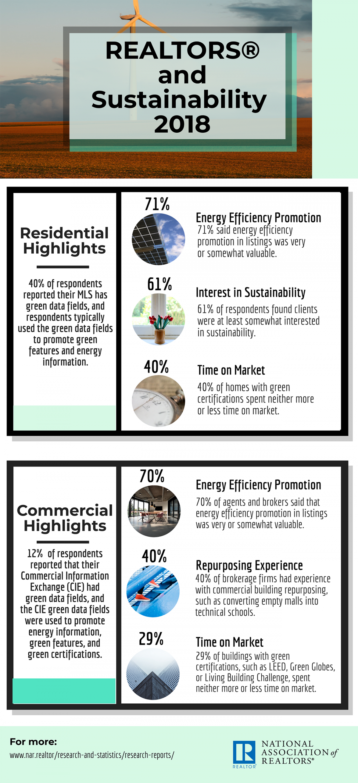 Infographic: REALTORS® and Sustainability 2018