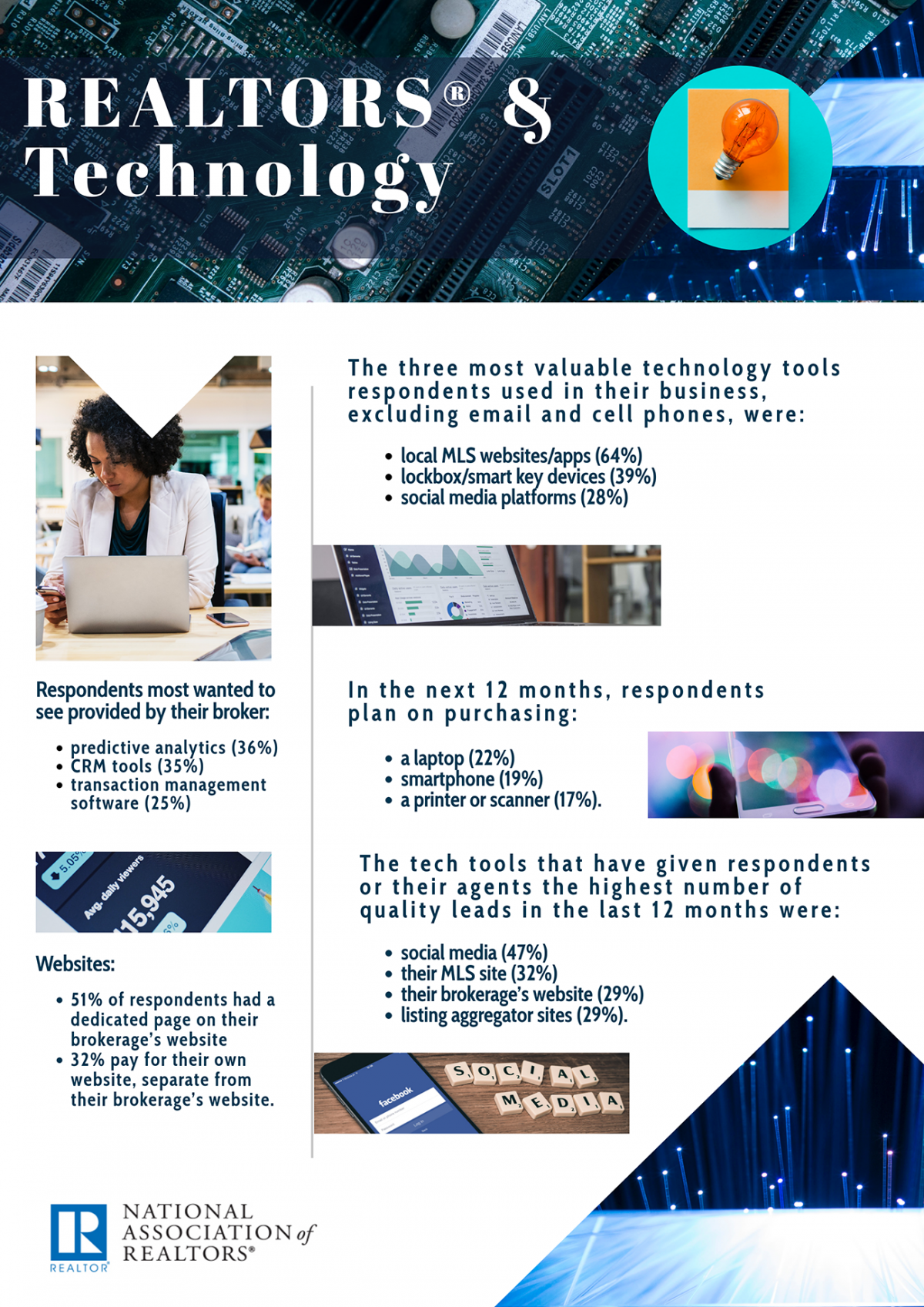 Infographic: REALTORS® and Technology