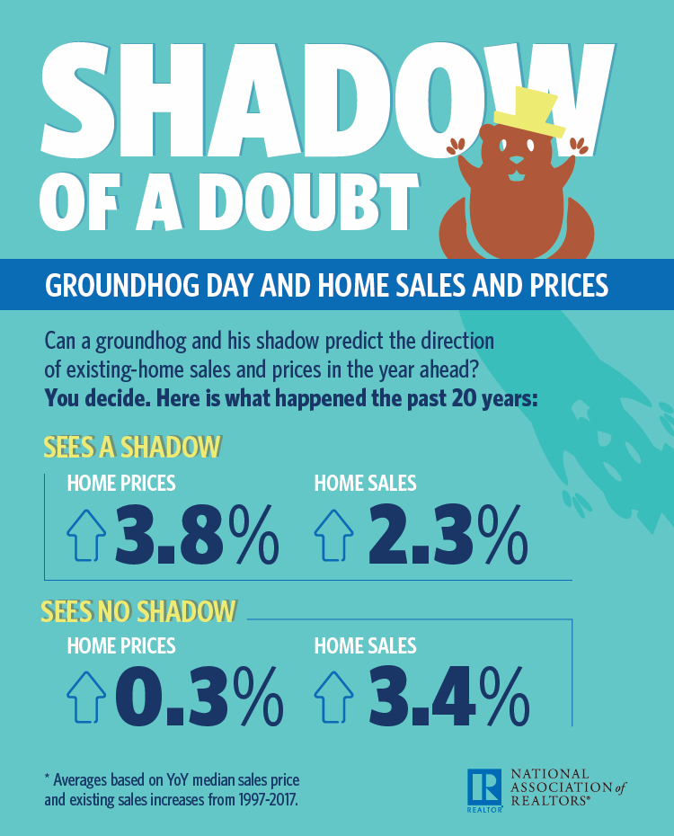 Shadow of a Doubt: Groundhog Day and Home Sales and Prices infographic