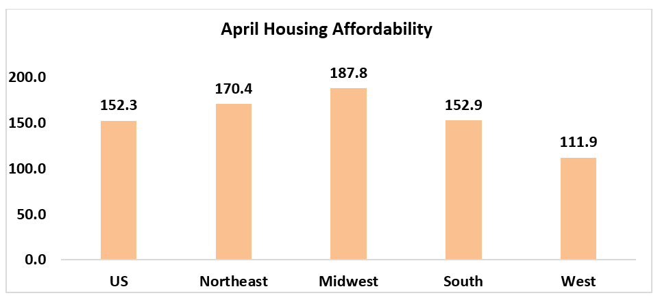 Housing Affordability Index chart: April Housing Affordability