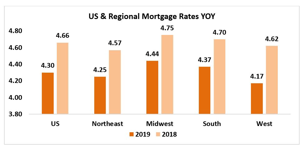 Housing Affordability Index chart: U.S. & Regional Mortgages Rates YOY