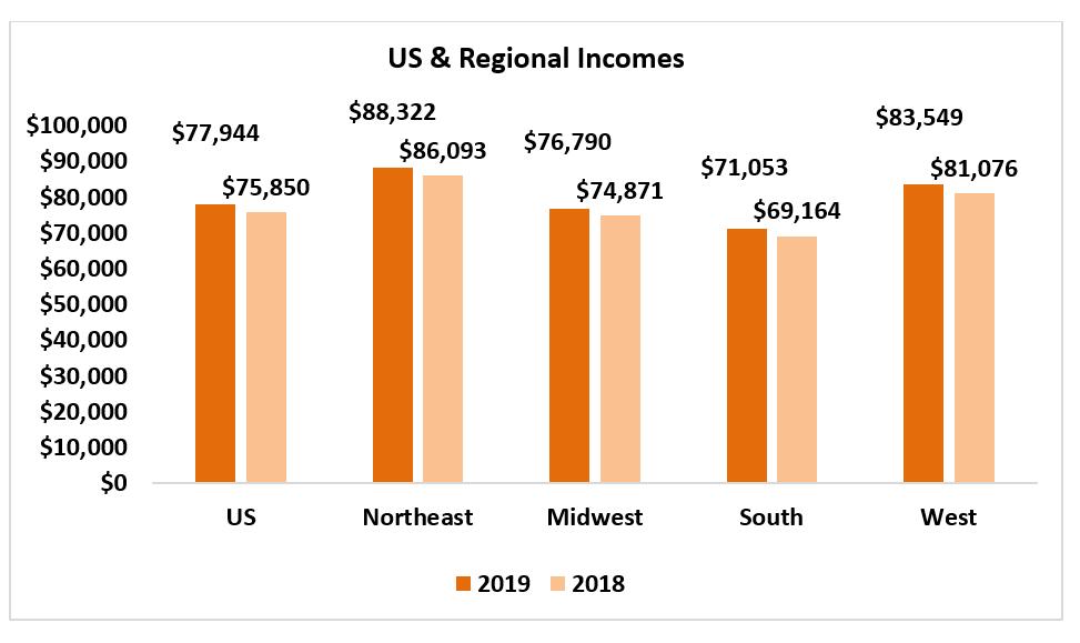 Housing Affordability Index chart: U.S. & Regional Increases