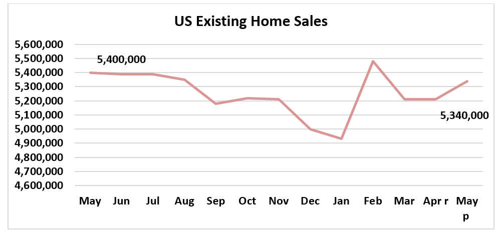 Chart: U.S. Existing-Home Sales, May 2018 to May 2019