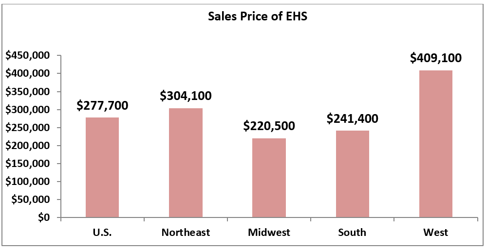 Chart: Sales Price of Existing-Home Sales by Region