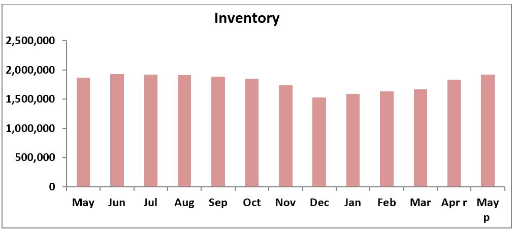 Chart: Inventory, May 2018 to May 2019