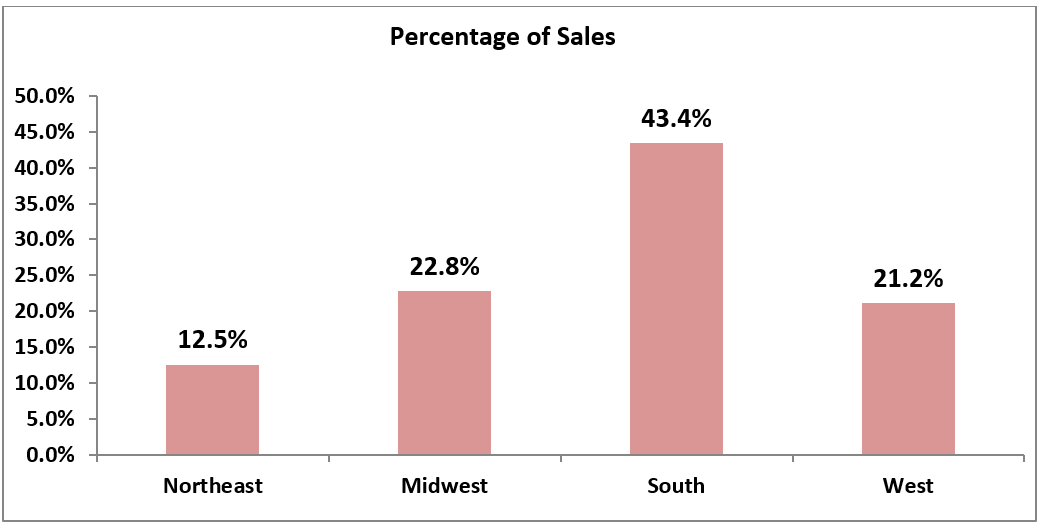 Chart: Percentage of Sales by Region