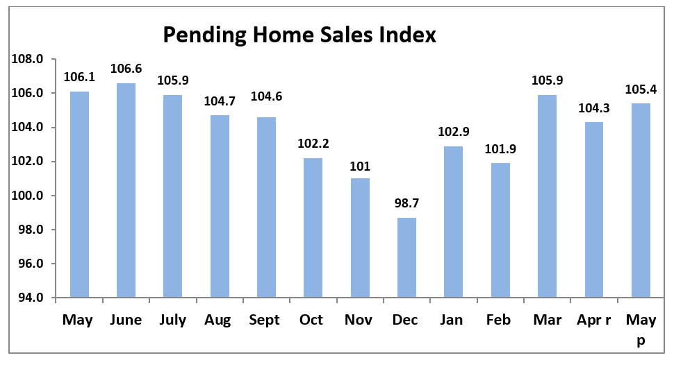 Chart: Pending Home Sales Index, May 2018 to May 2019